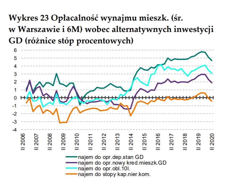 Opłacalność najmu w Warszawie, II kwartał 2020